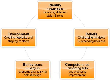 diagram-leadership