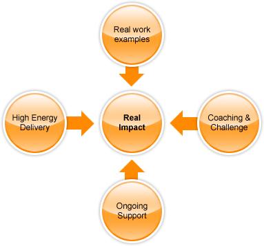 diagram-training1