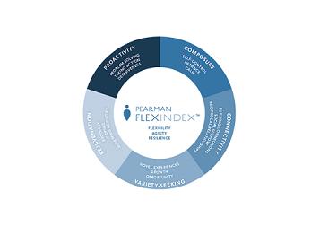 Flex Index